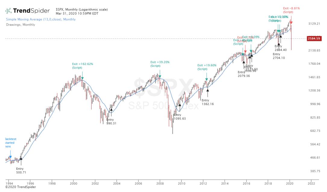 $SPX-31_Mar_2020 w Signals